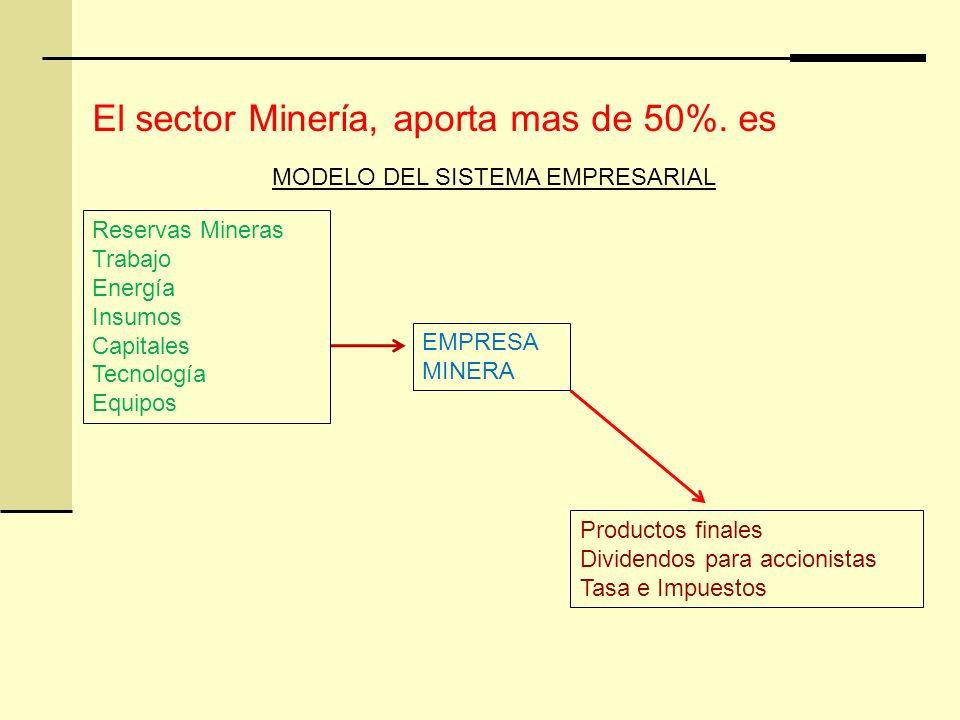 El sector Minería, aporta mas de 50%. es Reservas Mineras Trabajo Energía Insumos Capitales Tecnología Equipos Productos finales Dividendos para accio