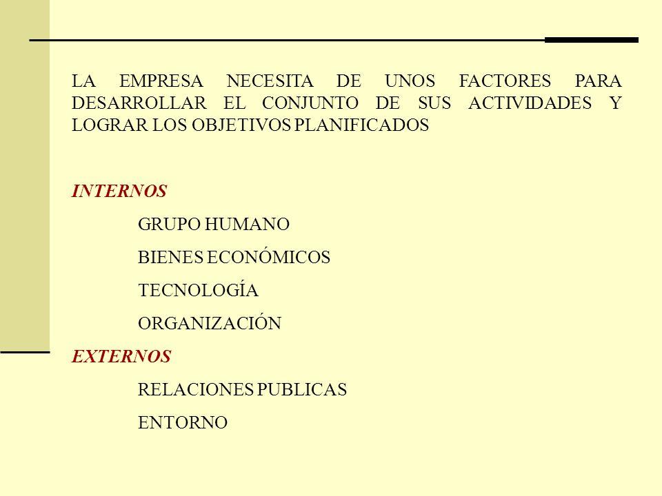 LA EMPRESA NECESITA DE UNOS FACTORES PARA DESARROLLAR EL CONJUNTO DE SUS ACTIVIDADES Y LOGRAR LOS OBJETIVOS PLANIFICADOS INTERNOS GRUPO HUMANO BIENES ECONÓMICOS TECNOLOGÍA ORGANIZACIÓN EXTERNOS RELACIONES PUBLICAS ENTORNO