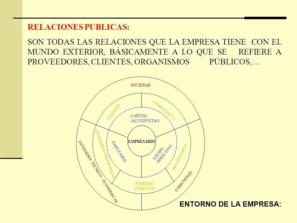 RELACIONES PUBLICAS: SON TODAS LAS RELACIONES QUE LA EMPRESA TIENE CON EL MUNDO EXTERIOR, BÁSICAMENTE A LO QUE SE REFIERE A PROVEEDORES, CLIENTES, ORGANISMOS PÚBLICOS,… EMPRESARIO CAPITAL (ACCIONISTAS) EMPLEADOS EQUIPO DIRECTIVO PODERES PÚBLICOS ENTIDADES FINANCIERAS PROVEEDORES CLIENTES COMPETENCIA SOCIEDAD ENTIDADES TÉCNICO - ECONÓMICAS COMUNIDAD ENTORNO DE LA EMPRESA: