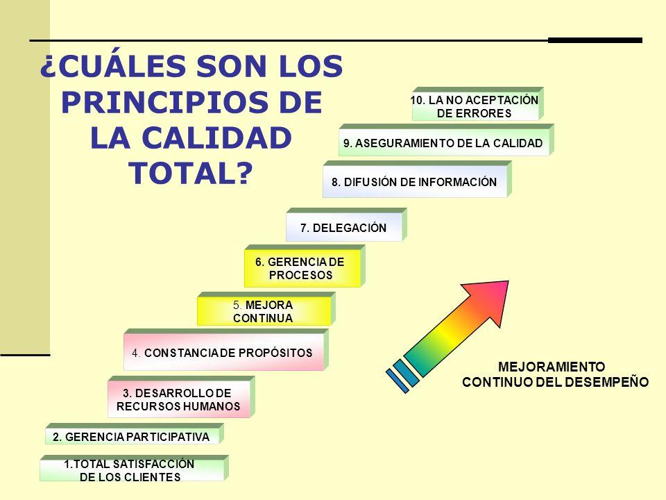 ¿CUÁLES SON LOS PRINCIPIOS DE LA CALIDAD TOTAL? 1.TOTAL SATISFACCIÓN DE LOS CLIENTES 2. GERENCIA PARTICIPATIVA 3. DESARROLLO DE RECURSOS HUMANOS 4. CO