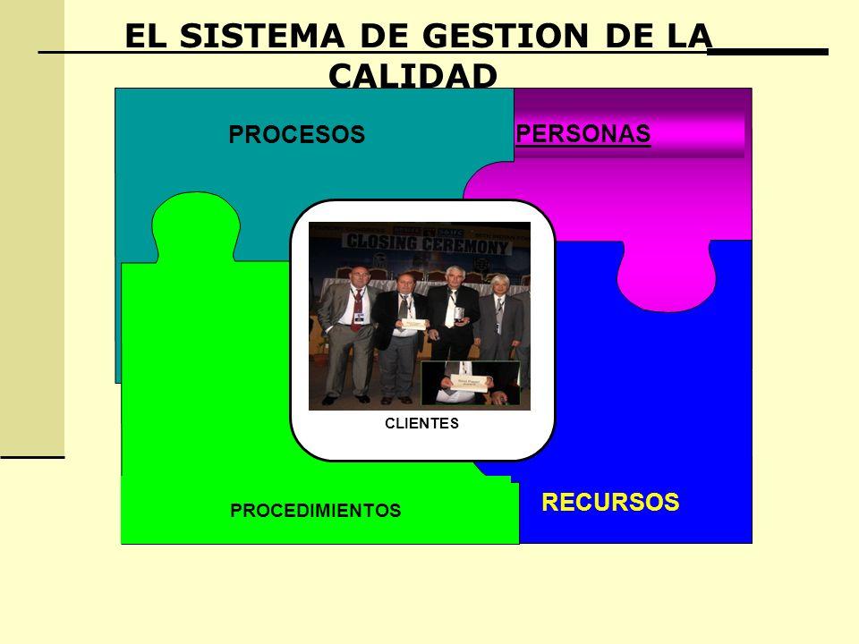 PH AV PERSONAS PROCESOS RECURSOS PROCEDIMIENTOS CLIENTES EL SISTEMA DE GESTION DE LA CALIDAD