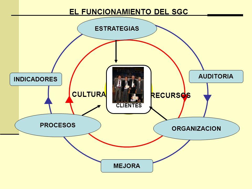 INDICADORES MEJORA AUDITORIA PH AV EL FUNCIONAMIENTO DEL SGC CLIENTES ESTRATEGIAS PROCESOS ORGANIZACION CULTURA RECURSOS