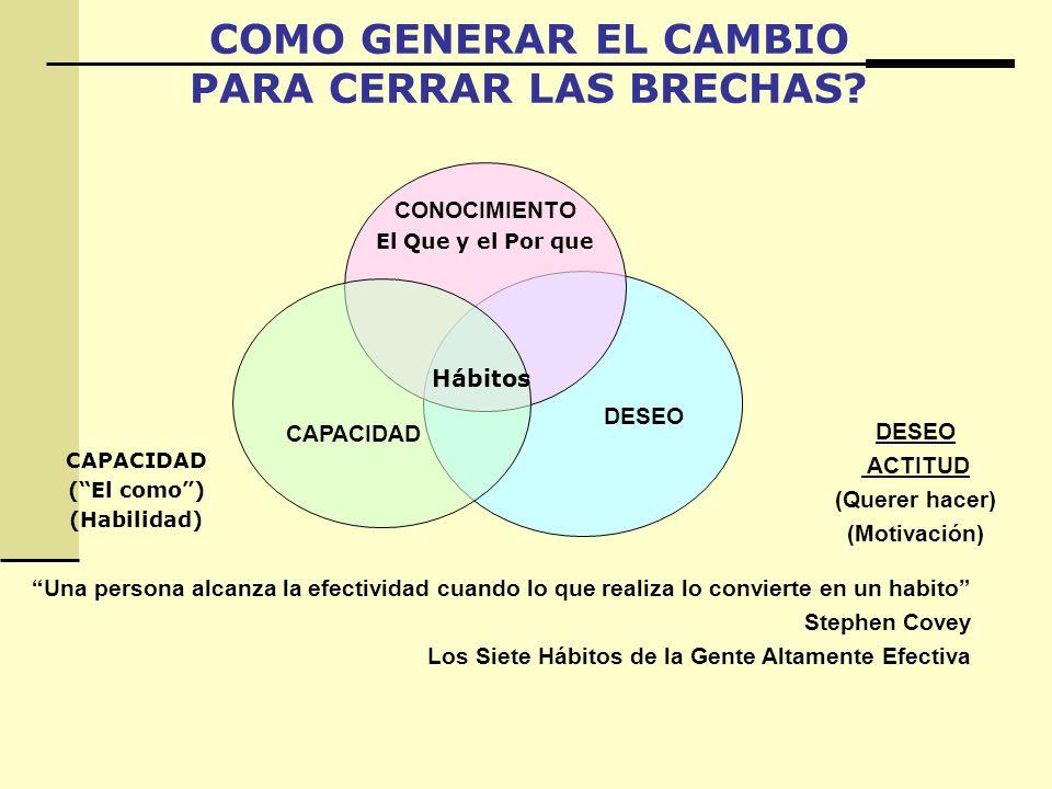DESEO ACTITUD (Querer hacer) (Motivación) CONOCIMIENTO El Que y el Por que CAPACIDAD (El como) (Habilidad) Una persona alcanza la efectividad cuando l