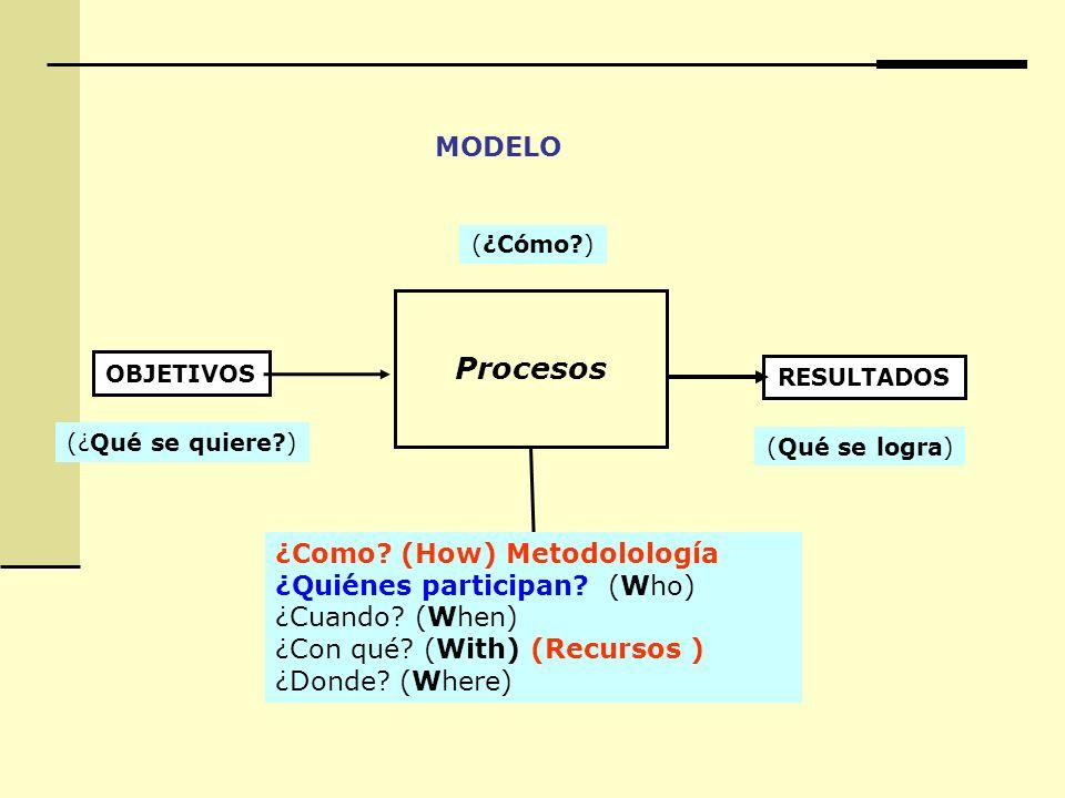(¿Cómo?) (¿Qué se quiere?) OBJETIVOS Procesos RESULTADOS (Qué se logra) ¿Como? (How) Metodolología ¿Quiénes participan? (Who) ¿Cuando? (When) ¿Con qué