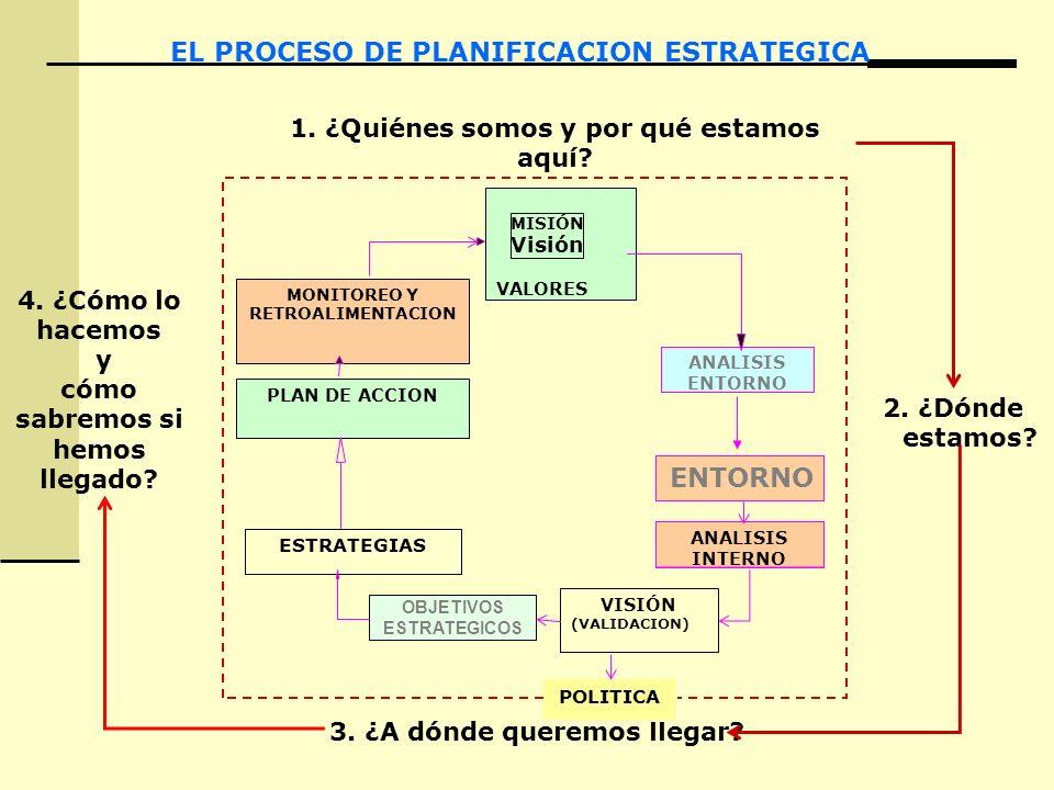 VALORES MISIÓN Visión EL PROCESO DE PLANIFICACION ESTRATEGICA 1. ¿Quiénes somos y por qué estamos aquí? ESTRATEGIAS PLAN DE ACCION MONITOREO Y RETROAL