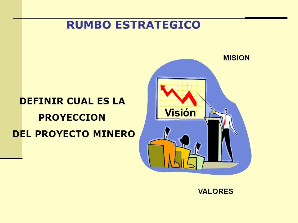 RUMBO ESTRATEGICO DEFINIR CUAL ES LA PROYECCION DEL PROYECTO MINERO Visión MISION VALORES