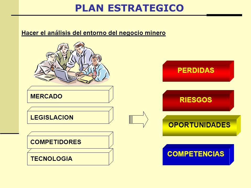 PLAN ESTRATEGICO PERDIDAS RIESGOS OPORTUNIDADES COMPETENCIAS MERCADO LEGISLACION COMPETIDORES TECNOLOGIA Hacer el análisis del entorno del negocio minero