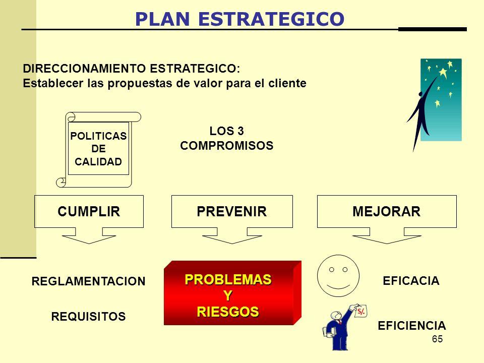 65 PLAN ESTRATEGICO LOS 3 COMPROMISOS POLITICAS DE CALIDAD DIRECCIONAMIENTO ESTRATEGICO: Establecer las propuestas de valor para el cliente MEJORAR EFICIENCIA EFICACIA PREVENIR PROBLEMASYRIESGOS CUMPLIR REGLAMENTACION REQUISITOS