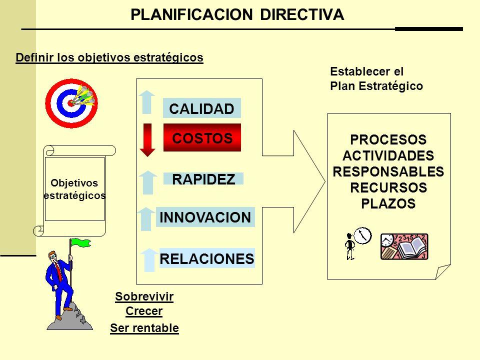 PLANIFICACION DIRECTIVA CALIDAD COSTOS RAPIDEZ INNOVACION RELACIONES Definir los objetivos estratégicos Objetivos estratégicos Sobrevivir Crecer Ser rentable Establecer el Plan Estratégico PROCESOS ACTIVIDADES RESPONSABLES RECURSOS PLAZOS