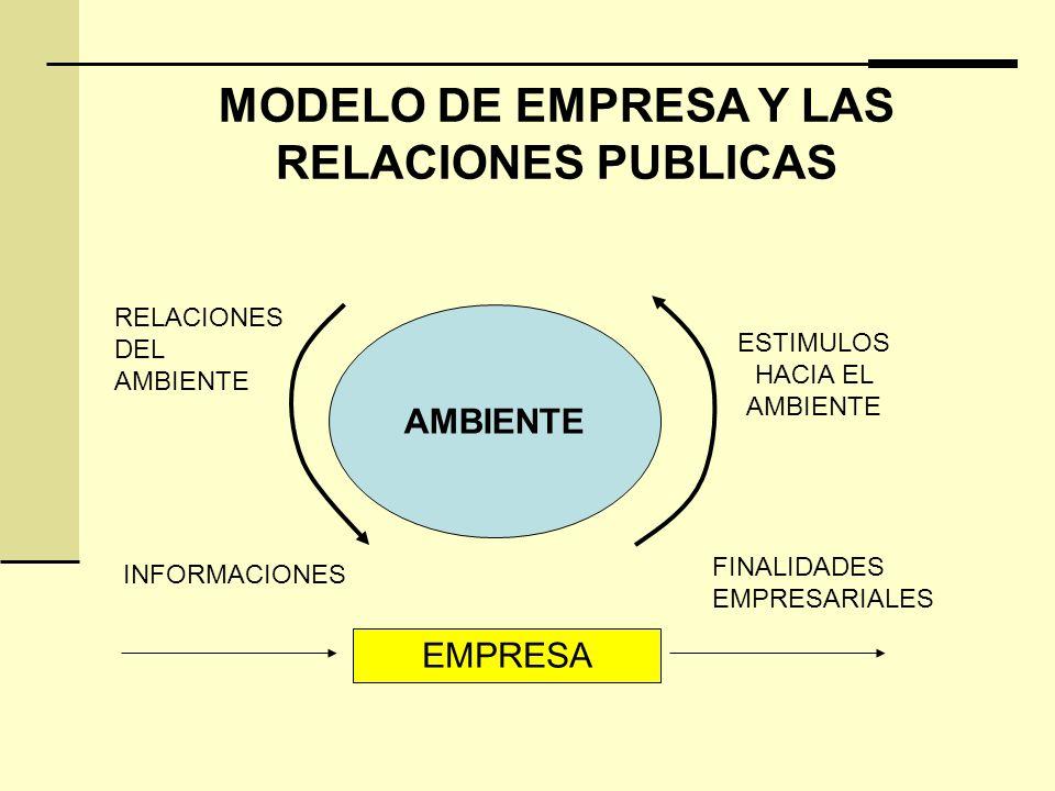 MODELO DE EMPRESA Y LAS RELACIONES PUBLICAS AMBIENTE EMPRESA ESTIMULOS HACIA EL AMBIENTE FINALIDADES EMPRESARIALES INFORMACIONES RELACIONES DEL AMBIENTE