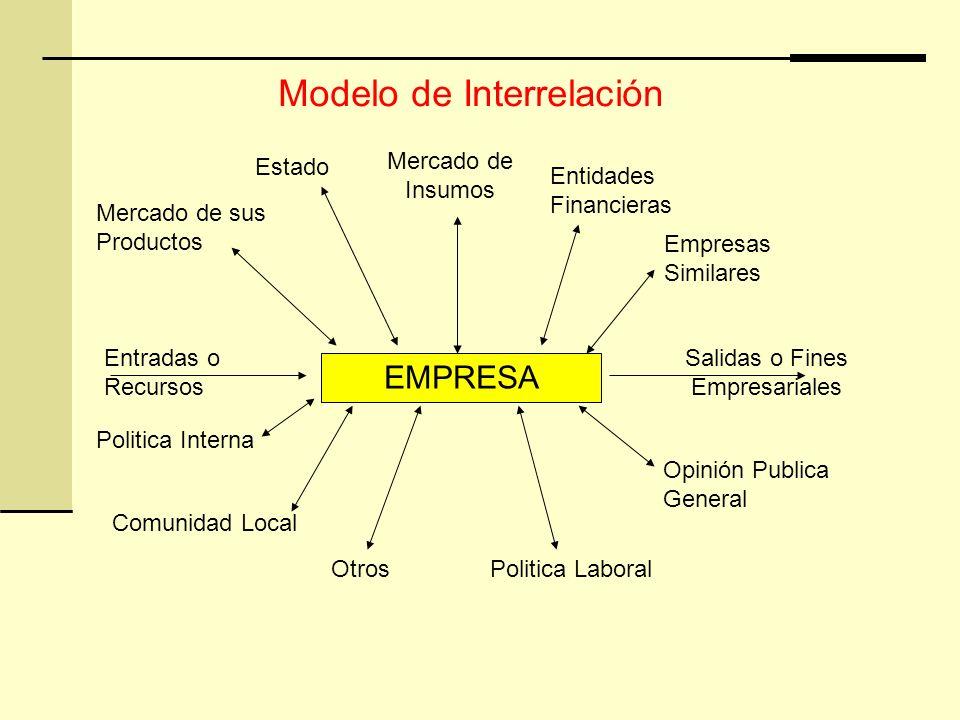 EMPRESA Salidas o Fines Empresariales Opinión Publica General Comunidad Local Entradas o Recursos Politica LaboralOtros Politica Interna Mercado de sus Productos Estado Mercado de Insumos Entidades Financieras Empresas Similares Modelo de Interrelación