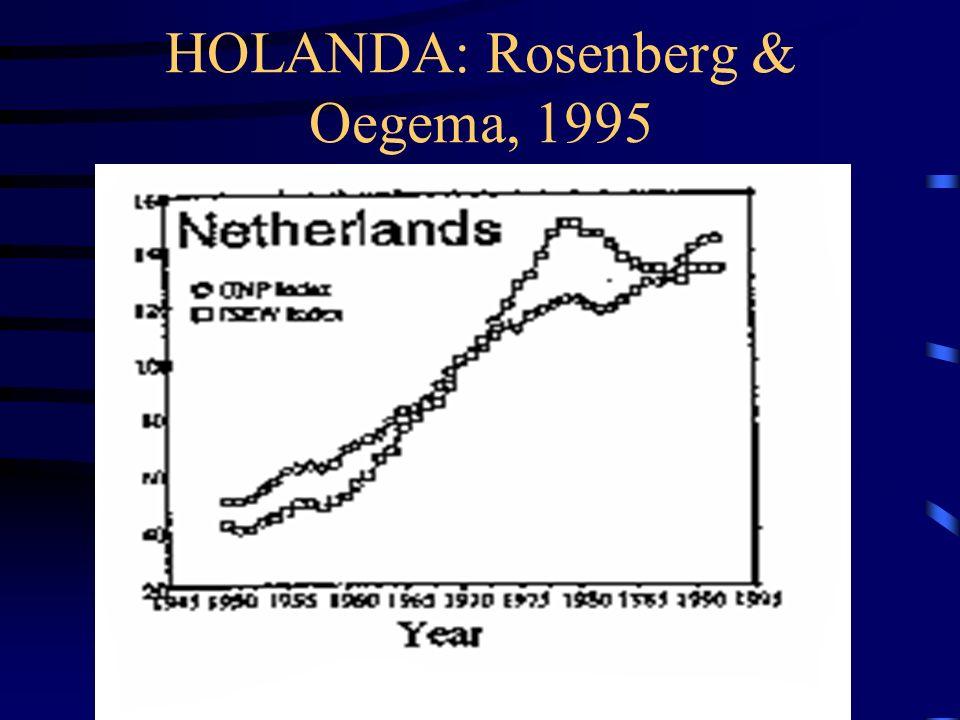 HOLANDA: Rosenberg & Oegema, 1995