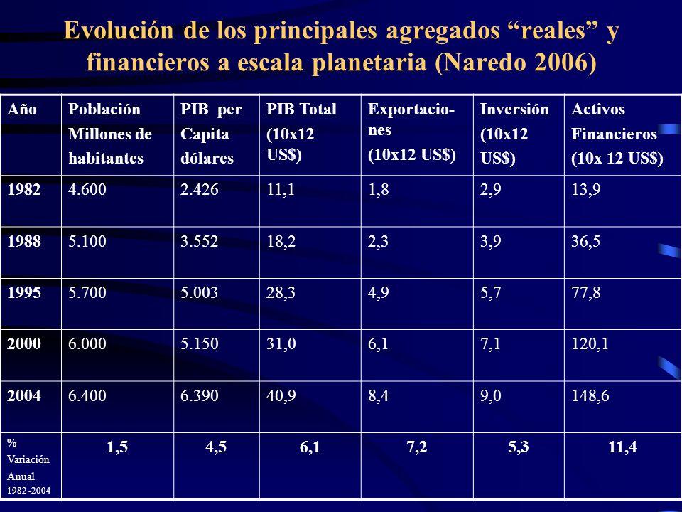 Evolución de los principales agregados reales y financieros a escala planetaria (Naredo 2006) AñoPoblación Millones de habitantes PIB per Capita dólar