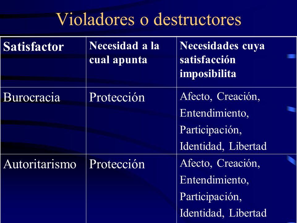 Violadores o destructores Satisfactor Necesidad a la cual apunta Necesidades cuya satisfacción imposibilita BurocraciaProtección Afecto, Creación, Ent