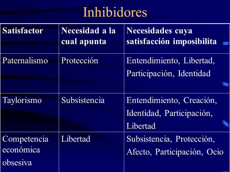 Inhibidores SatisfactorNecesidad a la cual apunta Necesidades cuya satisfacción imposibilita PaternalismoProtecciónEntendimiento, Libertad, Participac