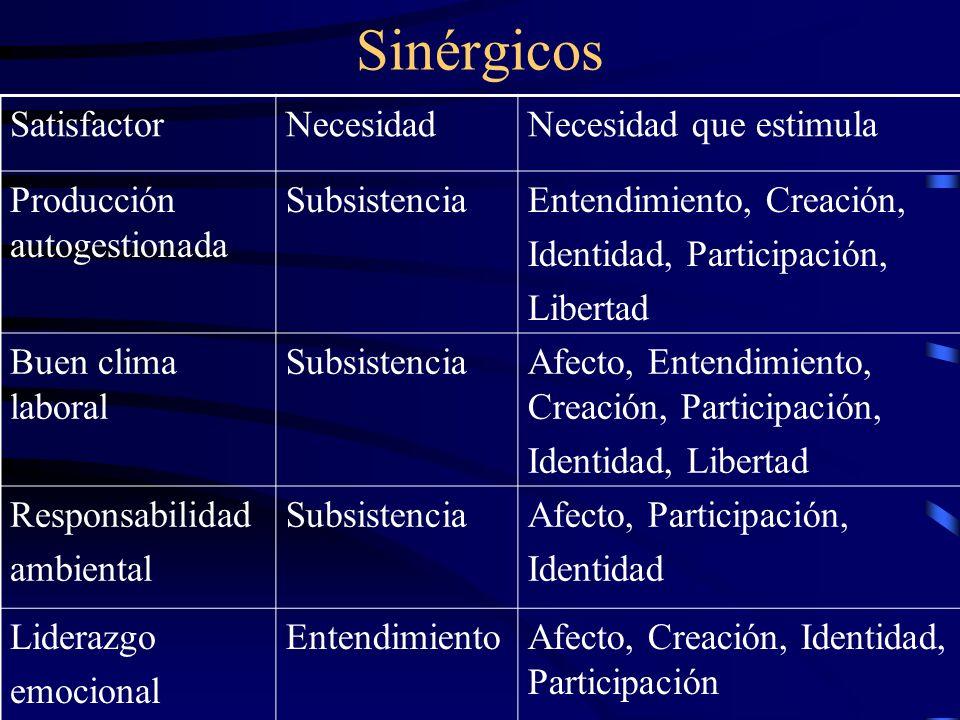 Sinérgicos SatisfactorNecesidadNecesidad que estimula Producción autogestionada SubsistenciaEntendimiento, Creación, Identidad, Participación, Liberta