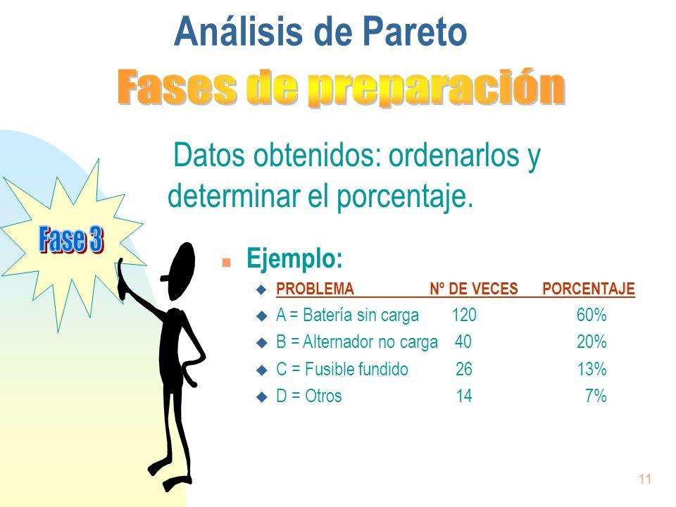 11 Datos obtenidos: ordenarlos y determinar el porcentaje. Análisis de Pareto n Ejemplo: u PROBLEMA Nº DE VECES PORCENTAJE u A = Batería sin carga 120