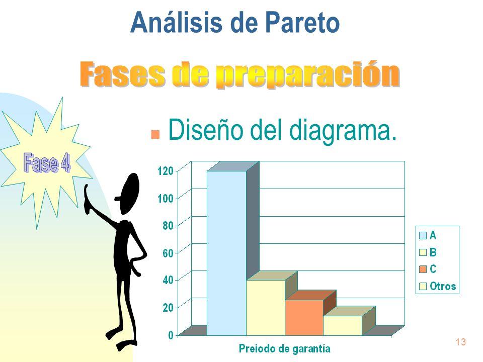 13 n Diseño del diagrama. Análisis de Pareto