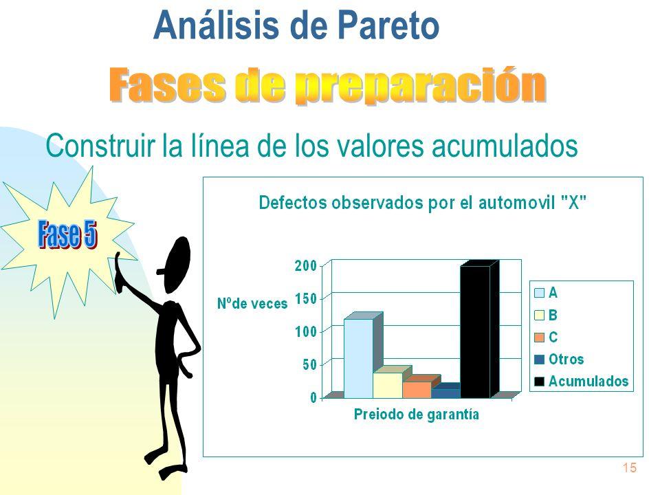 15 Construir la línea de los valores acumulados Análisis de Pareto