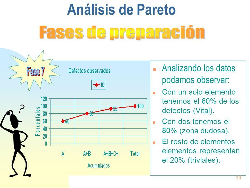 19 n Analizando los datos podamos observar: n Con un solo elemento tenemos el 60% de los defectos (Vital). n Con dos tenemos el 80% (zona dudosa). n E
