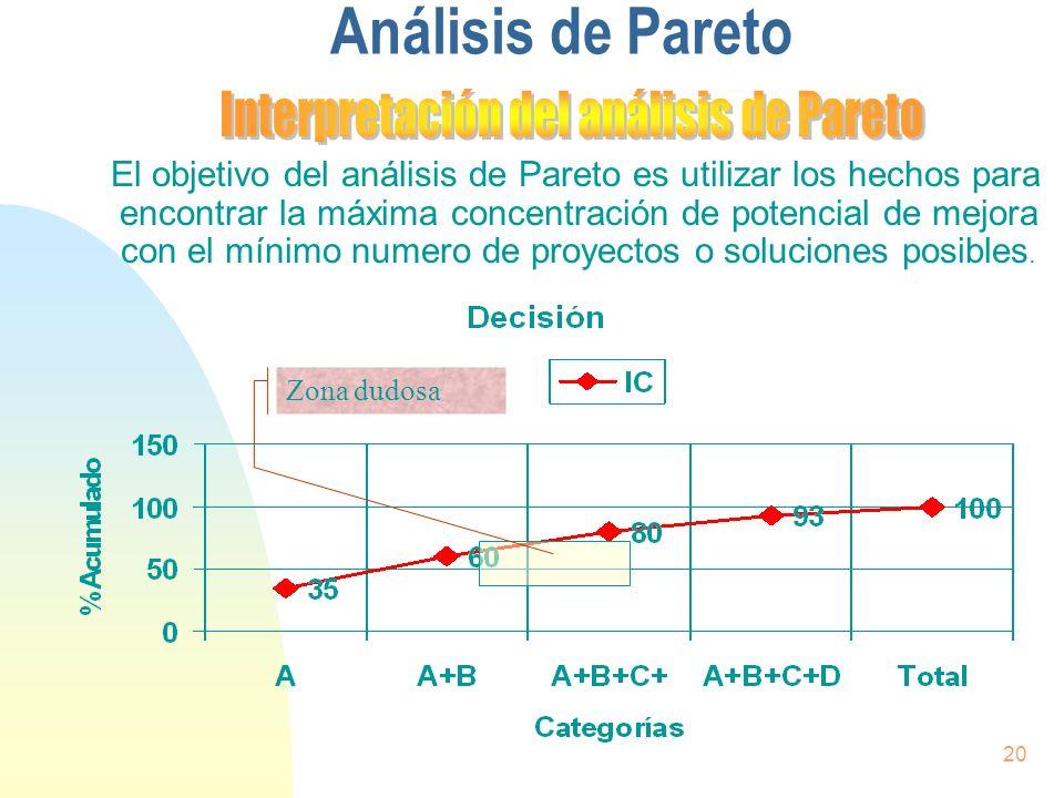 20 Análisis de Pareto El objetivo del análisis de Pareto es utilizar los hechos para encontrar la máxima concentración de potencial de mejora con el m