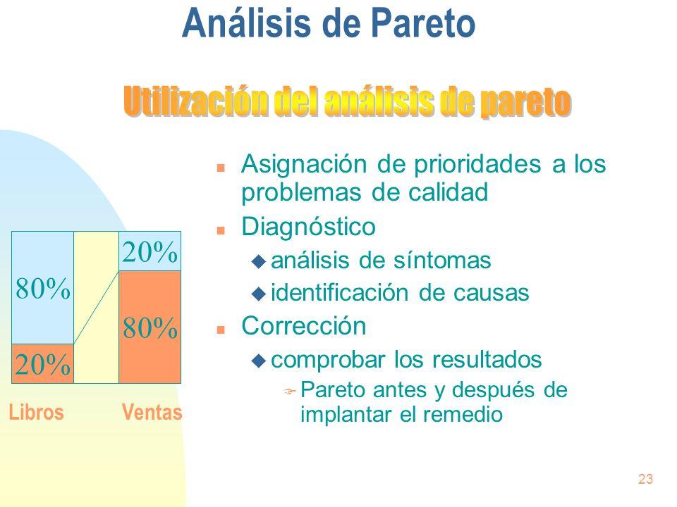 23 Análisis de Pareto n Asignación de prioridades a los problemas de calidad n Diagnóstico u análisis de síntomas u identificación de causas n Correcc