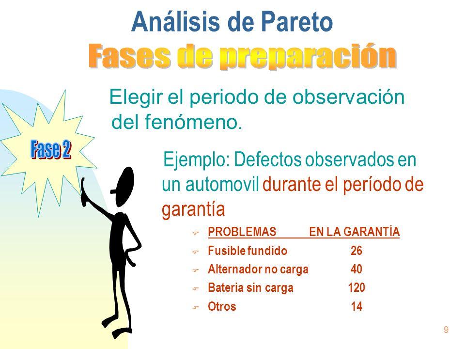 9 Elegir el periodo de observación del fenómeno. Análisis de Pareto Ejemplo: Defectos observados en un automovil durante el período de garantía F PROB