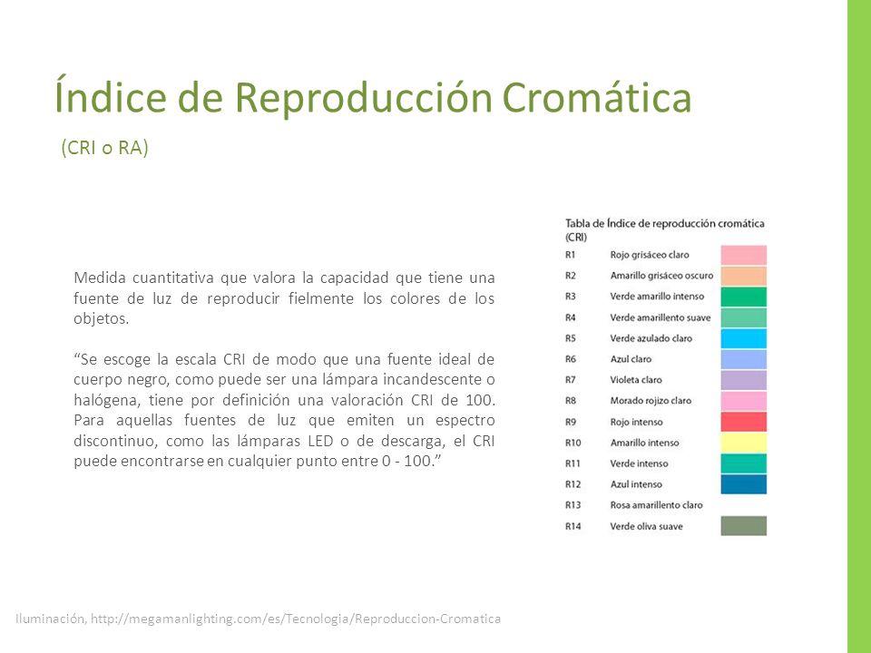 Iluminación, http://megamanlighting.com/es/Tecnologia/Reproduccion-Cromatica Índice de Reproducción Cromática (CRI o RA) Medida cuantitativa que valor