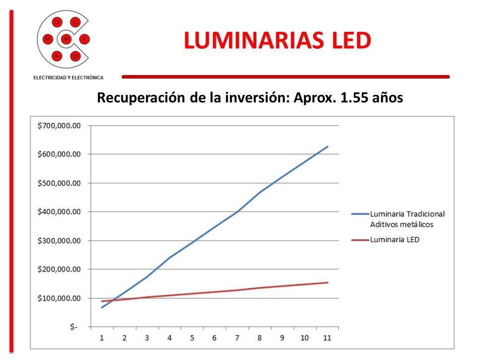 LUMINARIAS LED Recuperación de la inversión: Aprox. 1.55 años