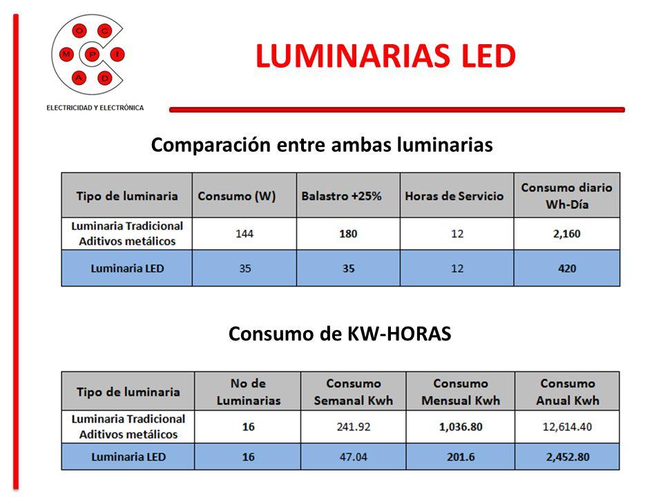 LUMINARIAS LED Consumo de energía en $MX Tiempo de Vida