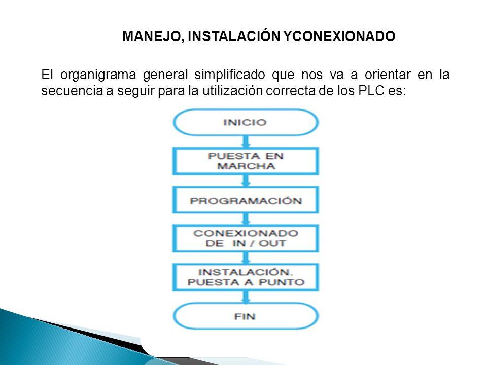 MANEJO, INSTALACIÓN YCONEXIONADO El organigrama general simplificado que nos va a orientar en la secuencia a seguir para la utilización correcta de lo