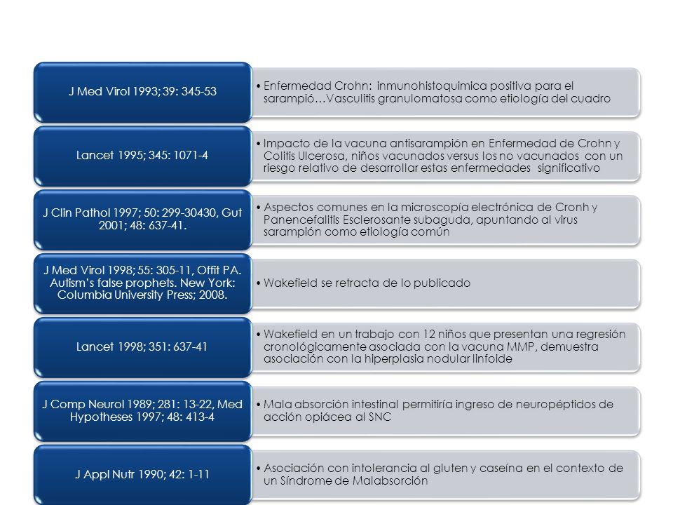 Enfermedad Crohn: inmunohistoquimica positiva para el sarampió…Vasculitis granulomatosa como etiología del cuadro J Med Virol 1993; 39: 345-53 Impacto