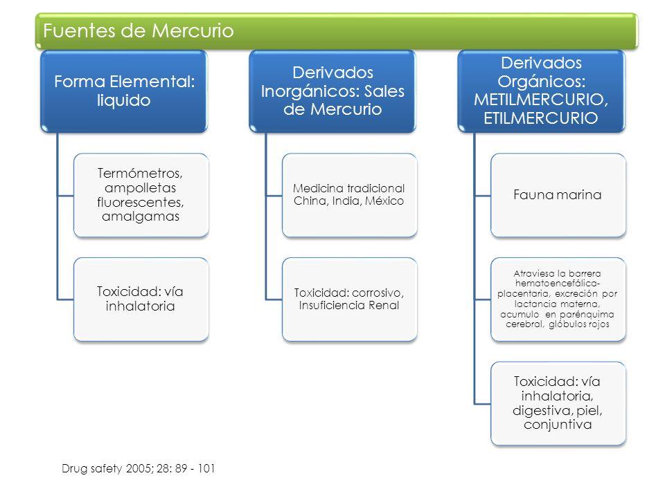 Forma Elemental: liquido Termómetros, ampolletas fluorescentes, amalgamas Toxicidad: vía inhalatoria Derivados Inorgánicos: Sales de Mercurio Medicina