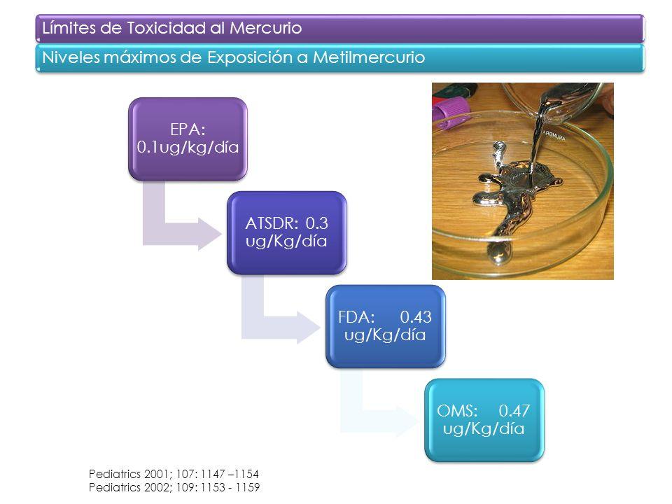 EPA: 0.1ug/kg/día ATSDR: 0.3 ug/Kg/día FDA: 0.43 ug/Kg/día OMS: 0.47 ug/Kg/día Límites de Toxicidad al MercurioNiveles máximos de Exposición a Metilme