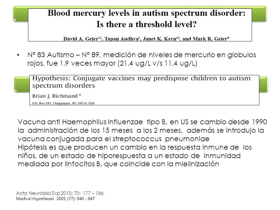 N° 83 Autismo – N° 89, medición de niveles de mercurio en globulos rojos, fue 1.9 veces mayor (21.4 ug/L v/s 11.4 ug/L) Acta Neurobiol Exp 2010; 70: 1