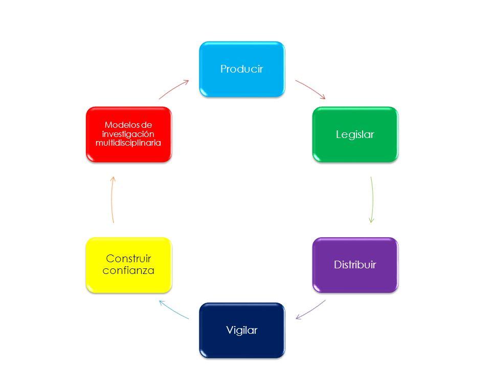 ProducirLegislarDistribuirVigilar Construir confianza Modelos de investigación multidisciplinaria