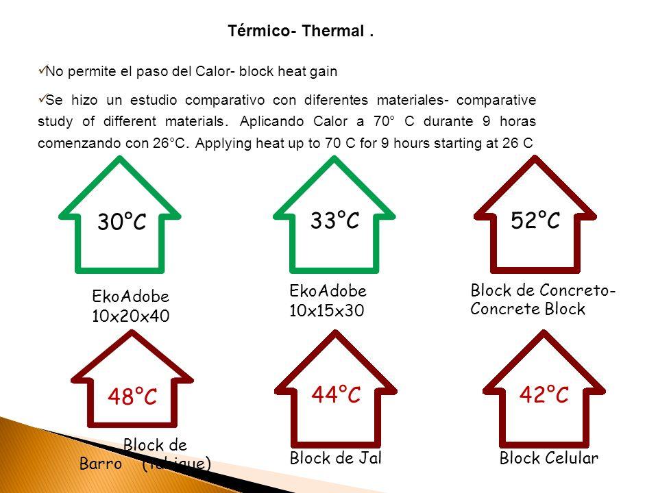 Se hizo un estudio comparativo con diferentes materiales- comparative study of different materials. Aplicando Calor a 70° C durante 9 horas comenzando
