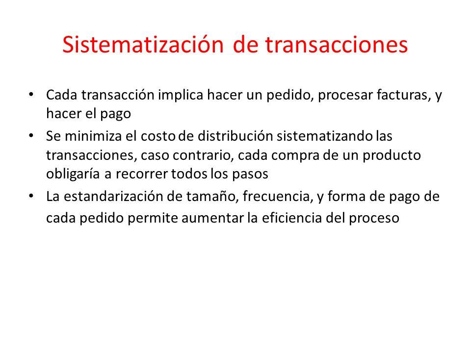 Sistematización de transacciones Cada transacción implica hacer un pedido, procesar facturas, y hacer el pago Se minimiza el costo de distribución sis