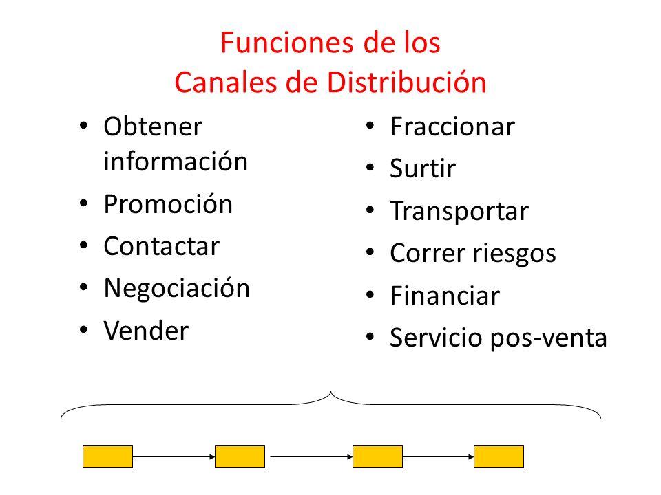 Funciones de los Canales de Distribución Obtener información Promoción Contactar Negociación Vender Fraccionar Surtir Transportar Correr riesgos Finan