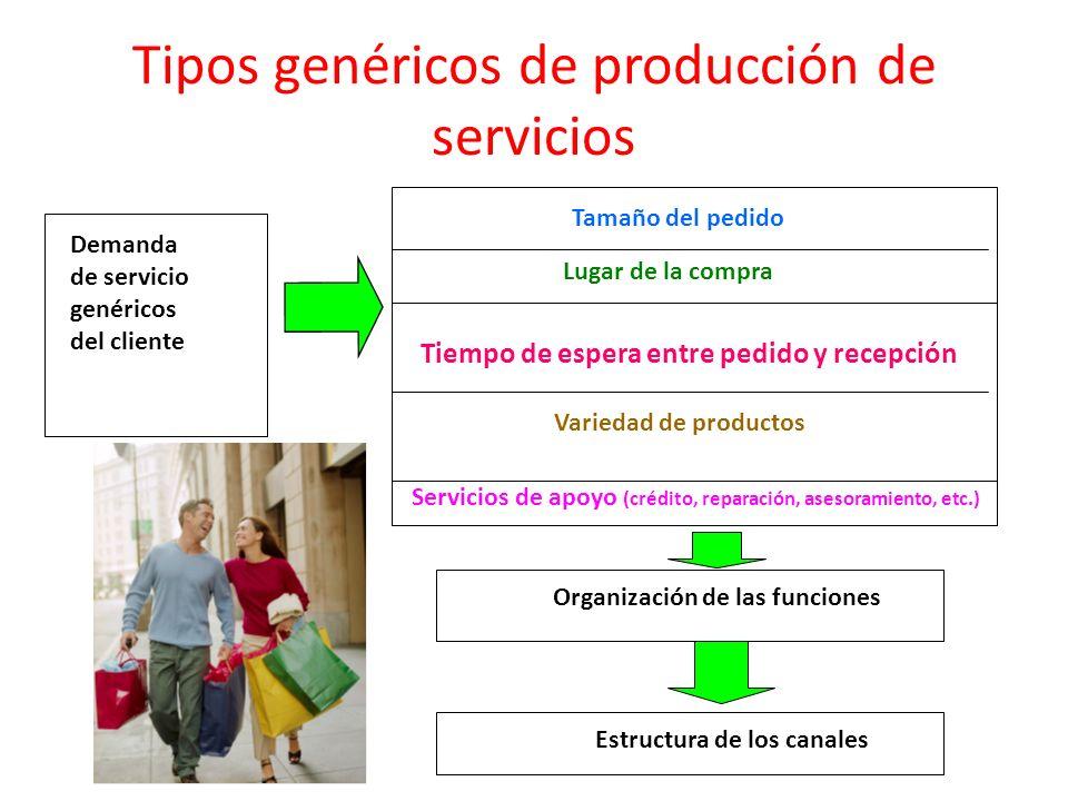 Tipos genéricos de producción de servicios Tamaño del pedido Lugar de la compra Tiempo de espera entre pedido y recepción Variedad de productos Servic