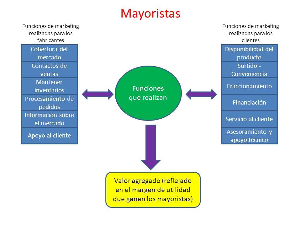 Mayoristas Cobertura del mercado Contactos de ventas Mantener inventarios Información sobre el mercado Procesamiento de pedidos Apoyo al cliente Funci