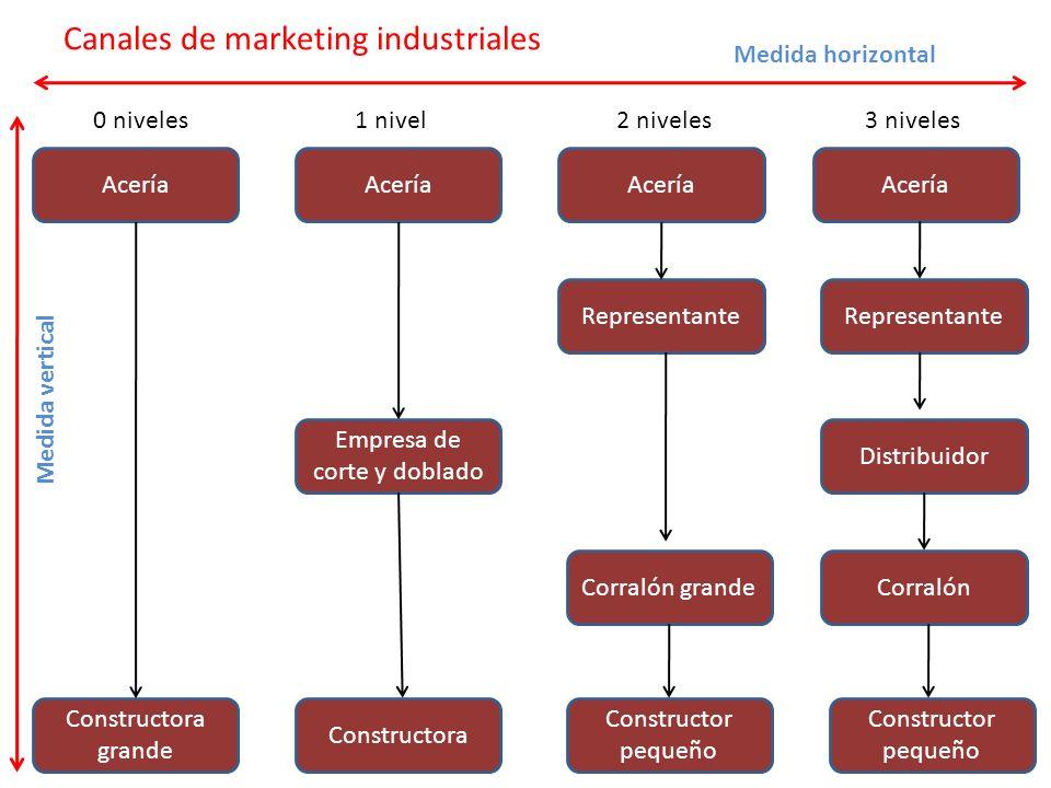 Canales de marketing industriales Acería Constructora grande Constructora Empresa de corte y doblado Representante Constructor pequeño Distribuidor Co