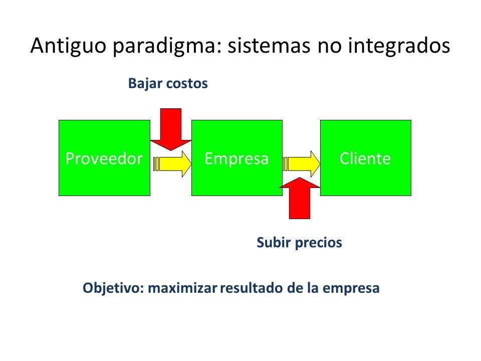 Antiguo paradigma: sistemas no integrados ProveedorEmpresaCliente Bajar costos Subir precios Objetivo: maximizar resultado de la empresa