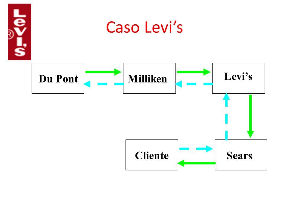 Caso Levis ClienteSears Levis MillikenDu Pont