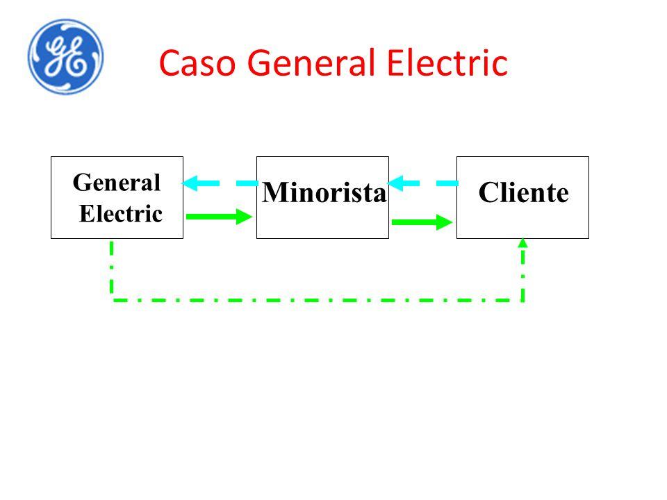 Caso General Electric General Electric MinoristaCliente