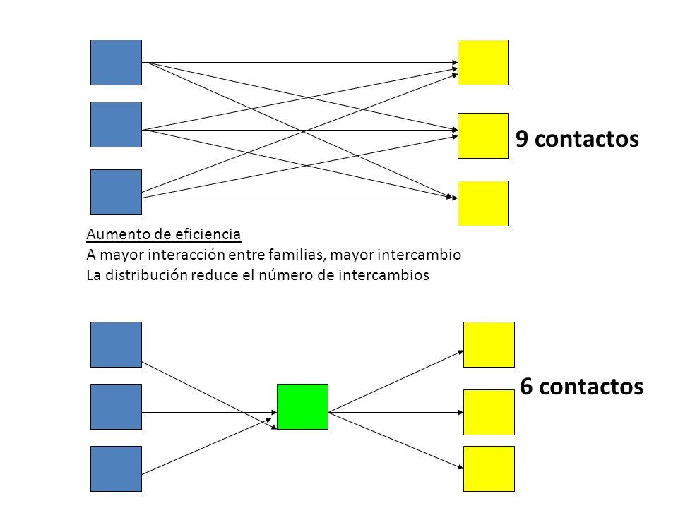 9 contactos 6 contactos Aumento de eficiencia A mayor interacción entre familias, mayor intercambio La distribución reduce el número de intercambios