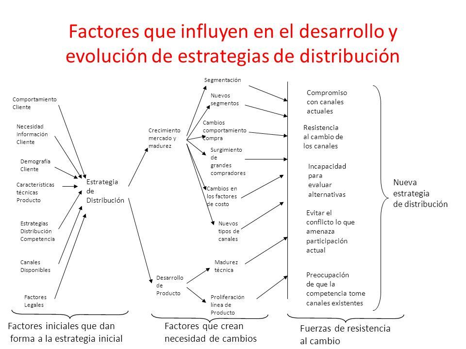 Factores que influyen en el desarrollo y evolución de estrategias de distribución Estrategia de Distribución Comportamiento Cliente Necesidad Informac