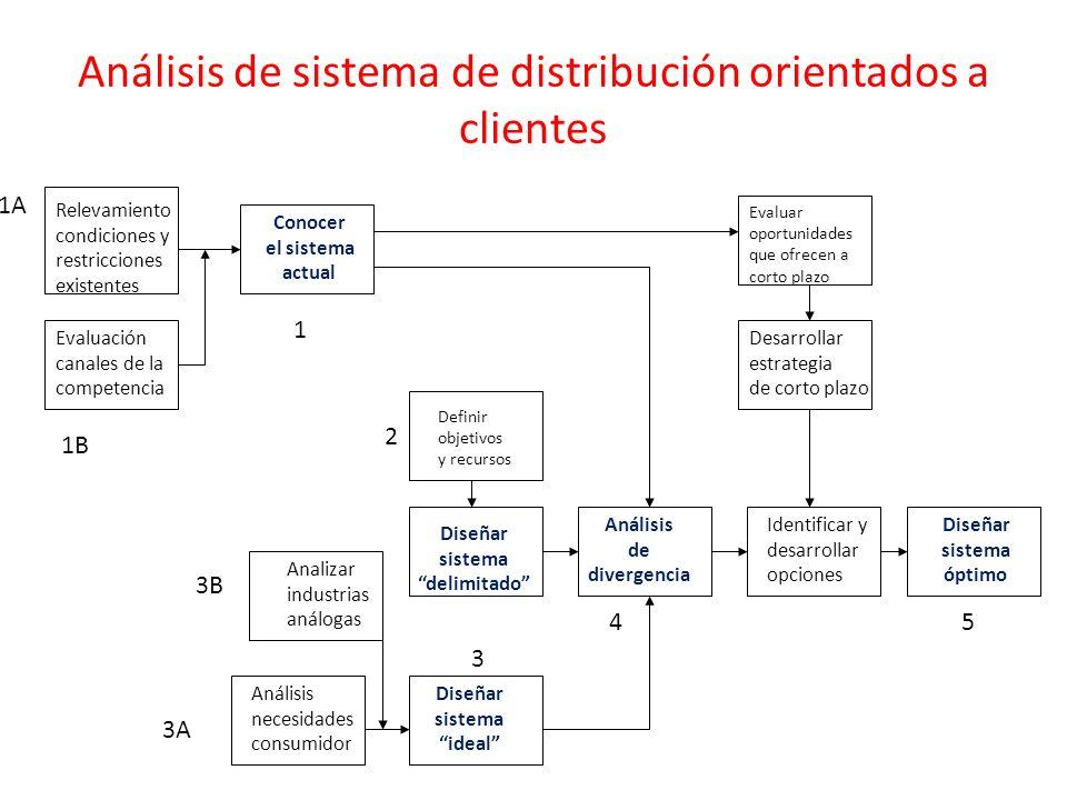 Análisis de sistema de distribución orientados a clientes Relevamiento condiciones y restricciones existentes Conocer el sistema actual Evaluación can
