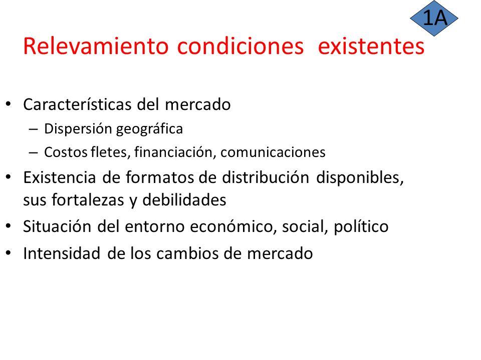 Relevamiento condiciones existentes Características del mercado – Dispersión geográfica – Costos fletes, financiación, comunicaciones Existencia de fo