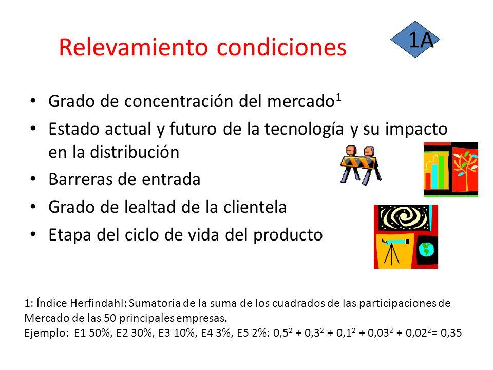 Relevamiento condiciones Grado de concentración del mercado 1 Estado actual y futuro de la tecnología y su impacto en la distribución Barreras de entr